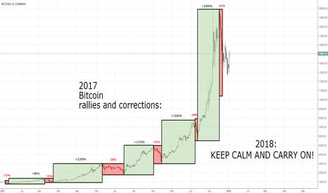 BTCUSD: Bitcoin - #BTCUSD - 2017 podsumowanie i scenariusz na 2018