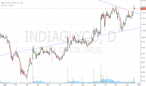 INDIAGLYCO: Triangle breakout..