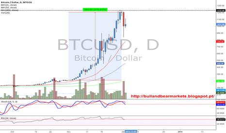 BTCUSD: Bitcoin appreciated 470% in November