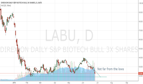LABU: Very close to the lows $IBB
