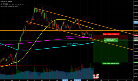USDJPY: USDJPY Between 200MAs and a broken channel April 17-21
