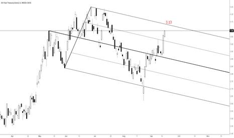 TYX: 30 yr US T Bond Yield