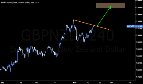 GBPNZD: Further move likely on GBPNZD
