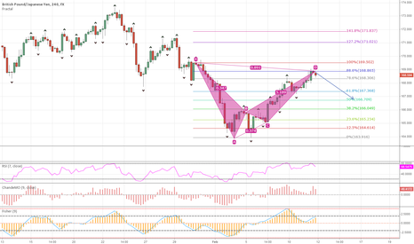 GBPJPY: GBP/JPY 4h chart possible short
