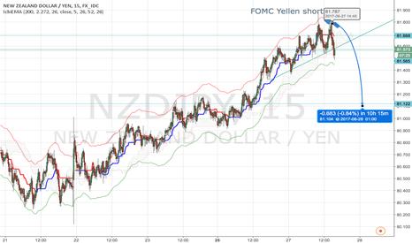 NZDJPY: No risk, no fun -> short the NZDJPY