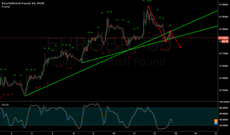 EURGBP: EUR/GBP sell the break
