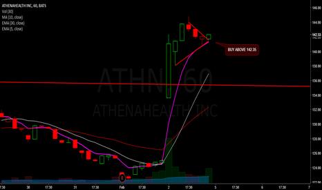 ATHN: Athn scalp