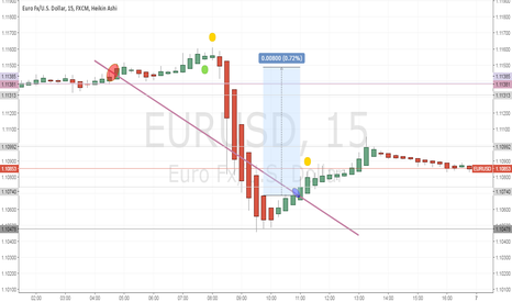 EURUSD: This is what a win looks like
