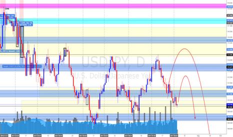 USDJPY: USD/JPY Daily Update (4/8/17) *Possible Swing Back But..