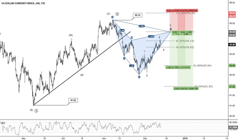 DXY: DXY - Potential Short Opportunity Into FOMC?