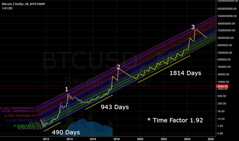 BTCUSD: 3 large cycles of Bitcoin