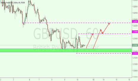 GBPUSD: gbpusd 1h for long