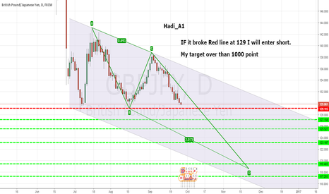 GBPJPY: My target over than 1000 pips