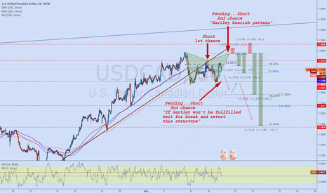 USDCAD: USDCAD GARTLEY bearish pattern