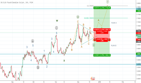 GBPCAD: GBPCAD Mid-Term analysis: Bull after Trianggle
