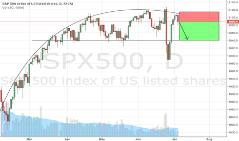SPX500: Short S&P 500 on structural moves