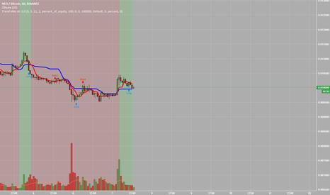 NEOBTC: NEO/BTC Купил