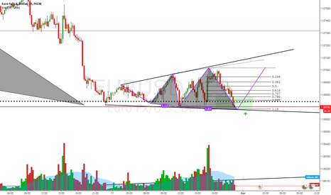 EURUSD: Is there an opportunity?
