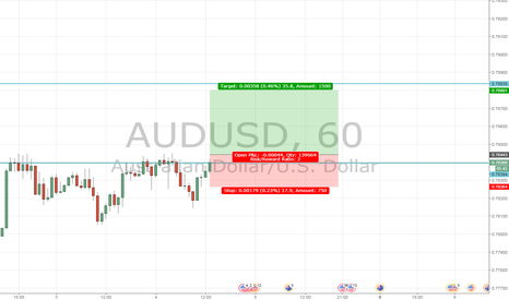 AUDUSD: AUDUSD to continue upward trend?