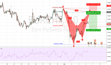 EURCHF: Potential BAT in the making