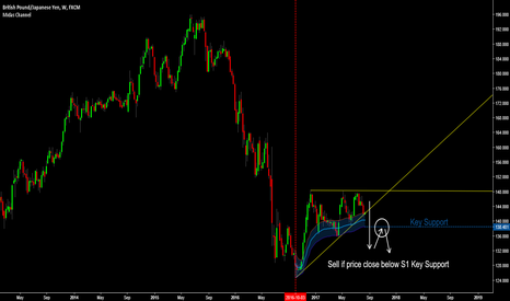 GBPJPY: GBP/JPY - Trend Change In August?