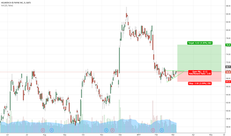 HP: HP (Helmerich & Payne) Triangle Pattern shows 10% gain coming