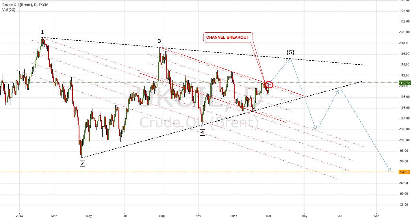 Early Bullish Reversal; Wolfe Waves | $BRENT $OIL #Oil $UKOil