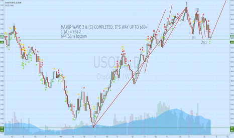 USOIL: MAJOR WAVE 2 & (C) COMPLETED, IT'S WAY UP TO $60+