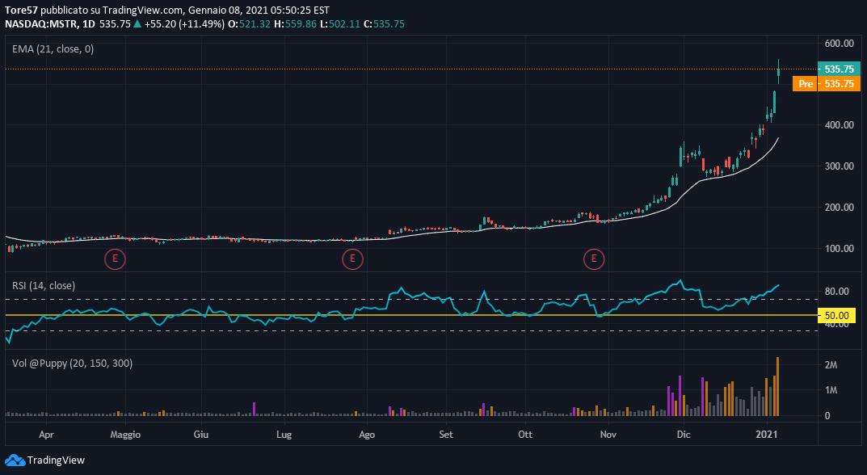 tradingview bitcoin privati