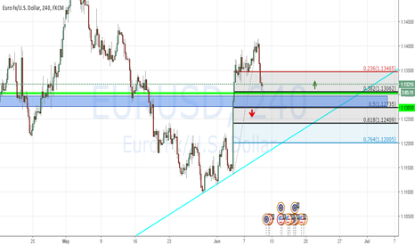 EURUSD: eur/usd up or down?  important zone 1.1280-1.1300