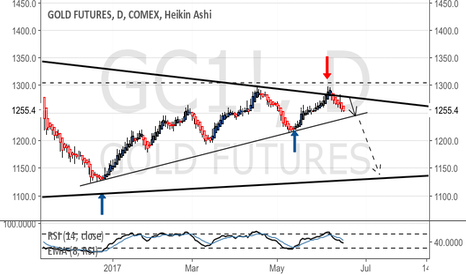 GC1!: Watching $1250 with interest