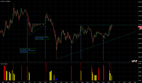 BTCUSD: Whale Movement Strategy