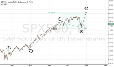 SPX500: Completion of trend 2011-2015.
