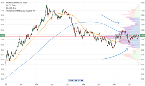 GLD: GLD long term convergence