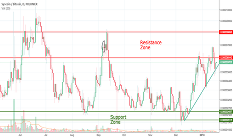SYSBTC: Syscoin Support and Resistance Zones and Trend AnalysisI