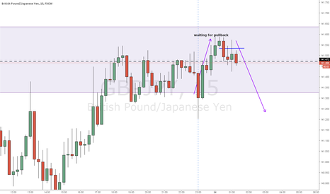 GBPJPY: nice structure
