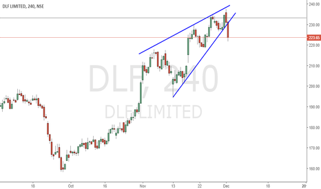 DLF: RISING WEDGE ON RADAR ........DLF