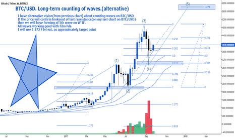 BTCUSDT: BTC/USD. Long-term counting of waves.(alternative)