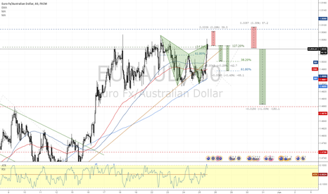 EURAUD: EURAUD Gartley bearish pattern at previous highs