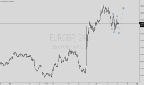 EURGBP: EURJPY going up after correction