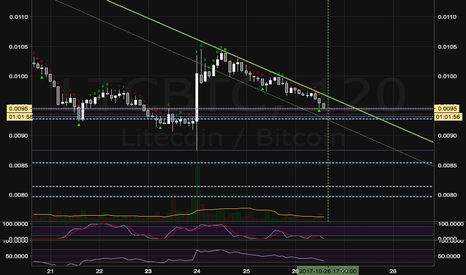 LTCBTC: LTC/BTC bullish bounce or flip