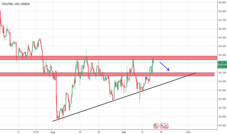 USDINR: USD/INR short strategy
