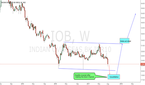 IOB: Up coming possible trade You dont want to miss