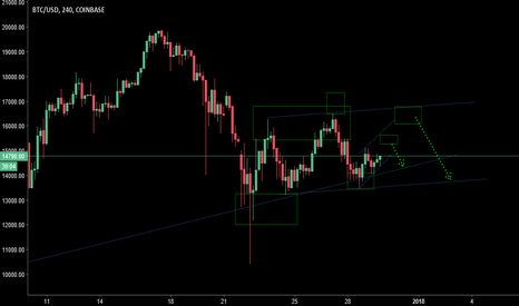 BTCUSD: BTCUSD Source based analysis H4