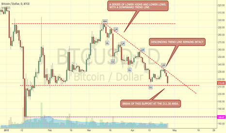 BTCUSD: BTCUSD BITCOIN USD DESCENDING TRENDLINE MEETS SUPPORT