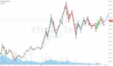ETHXBT: ETH riding impulse wave
