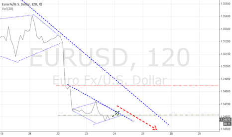 EURUSD: JBI Analysis : EURUSD 24/7/2014