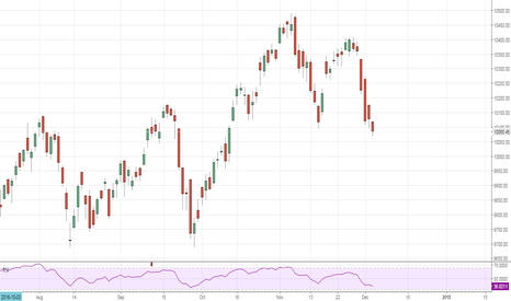 NIFTY: Long for 4  days