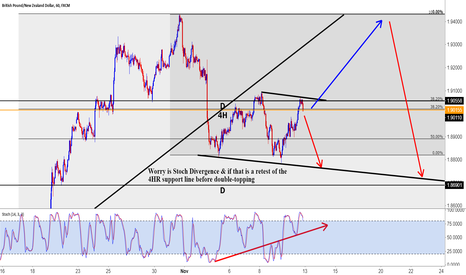 GBPNZD: GN Not a great Sell