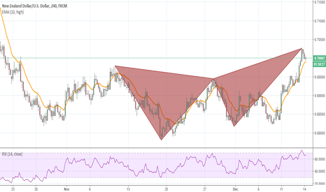 NZDUSD: Bearish butterfly